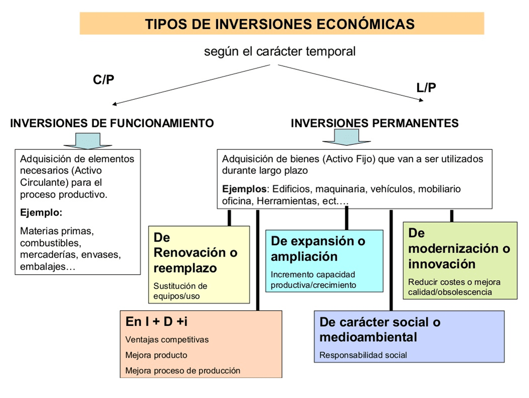 inversiones-economicas